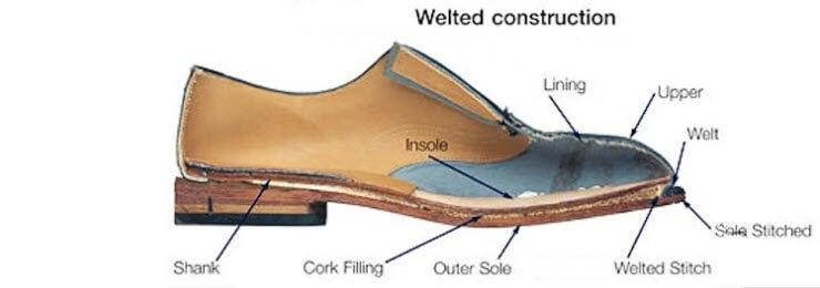 view of a diagram labelling parts of a shoe